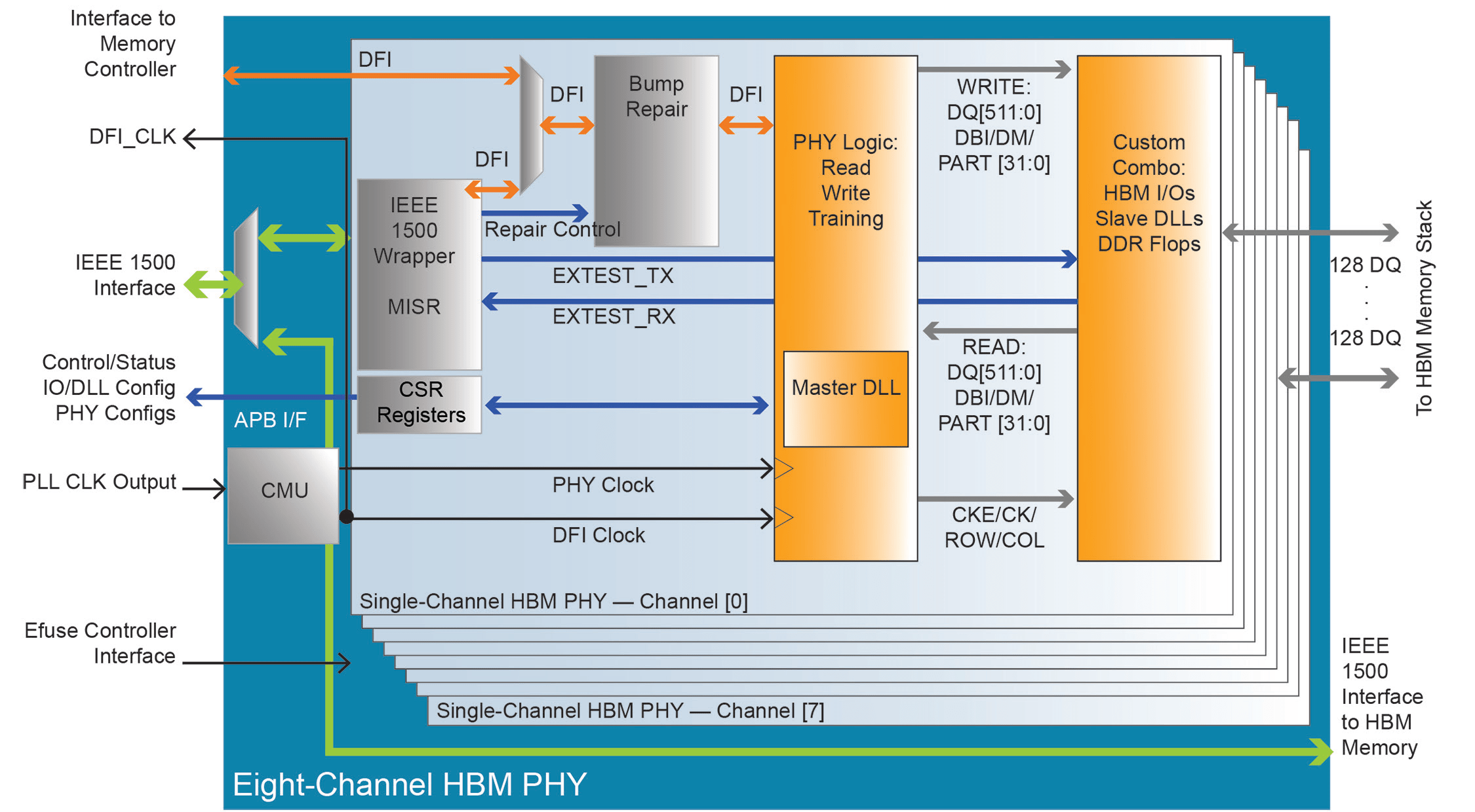 High Bandwidth Memory White Paper Anysilicon Electrical 2011 Provides Circuit Design And Analysis Tools Esilicon Then Invited Northwest Logic Avery Systems Amkor Technology To