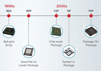Semiconductor Packaging History and Trends