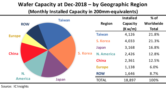 Semiconductor Wafer Capacity Per Region - AnySilicon